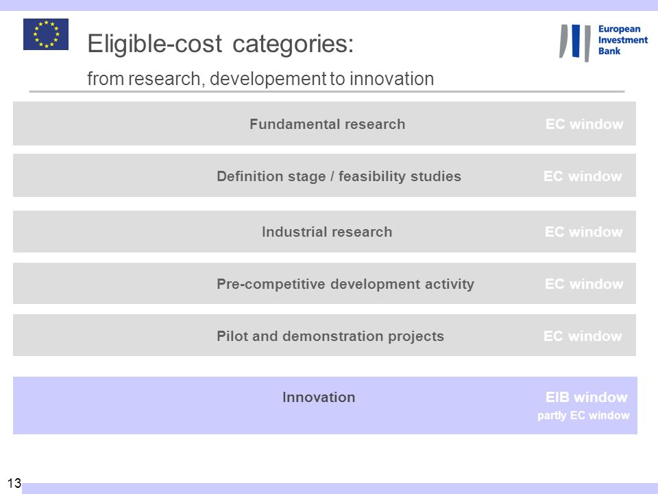 13 Eligible-cost categories: from research, developement to innovation Fundamental research EC window Innovation EIB window partly EC window Pilot and
