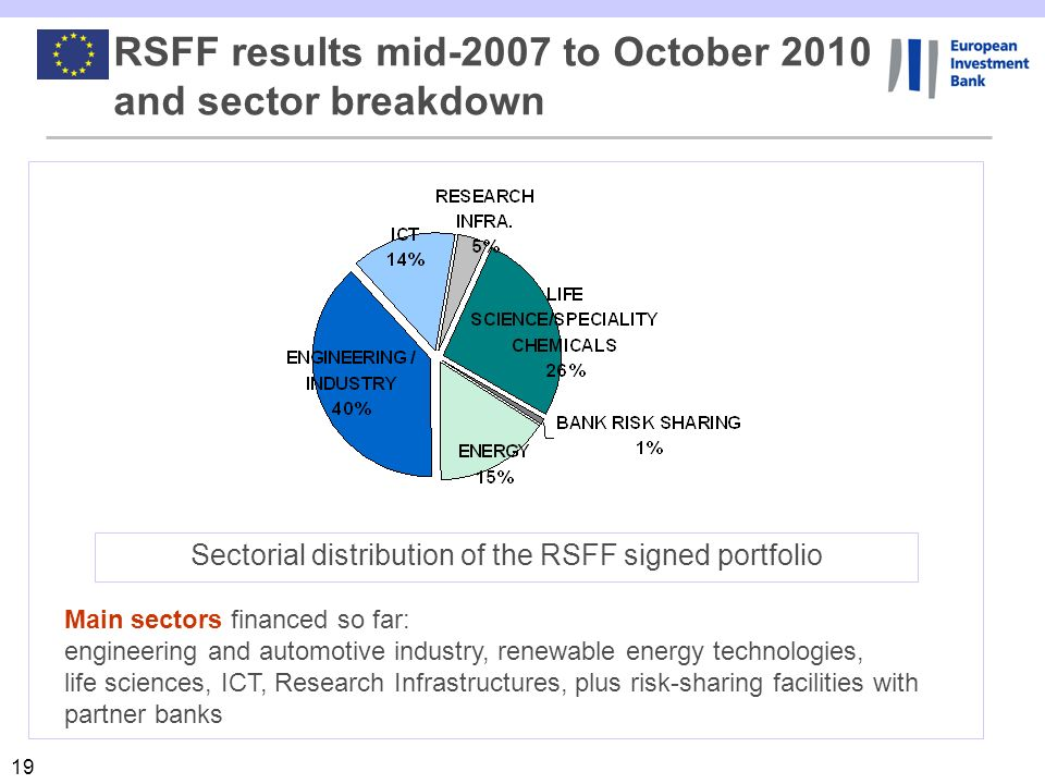19 RSFF results mid-2007 to October 2010 and sector breakdown Main sectors financed so far: engineering and automotive industry, renewable energy tech