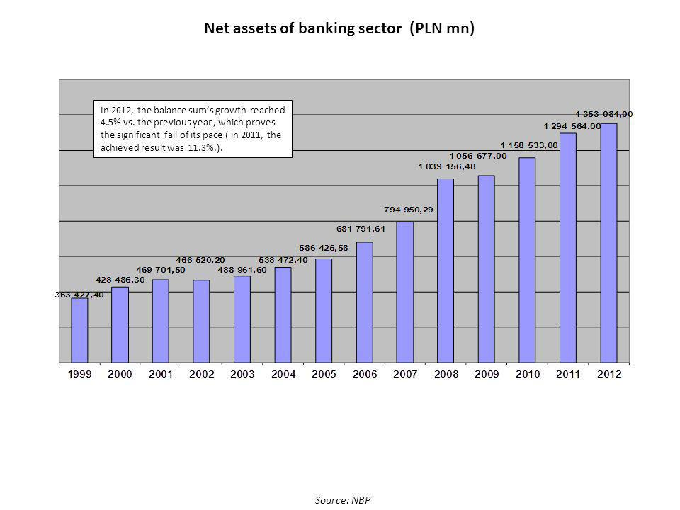 Net assets of banking sector (PLN mn) Source: NBP In 2012, the balance sums growth reached 4.5% vs.