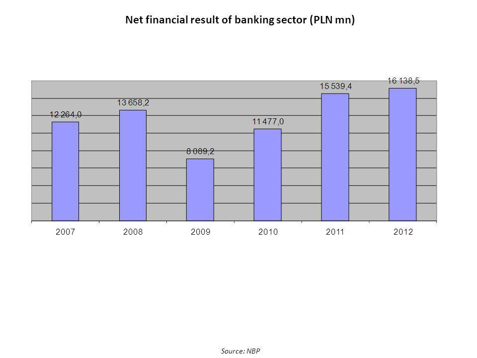 Net financial result of banking sector (PLN mn) Source: NBP