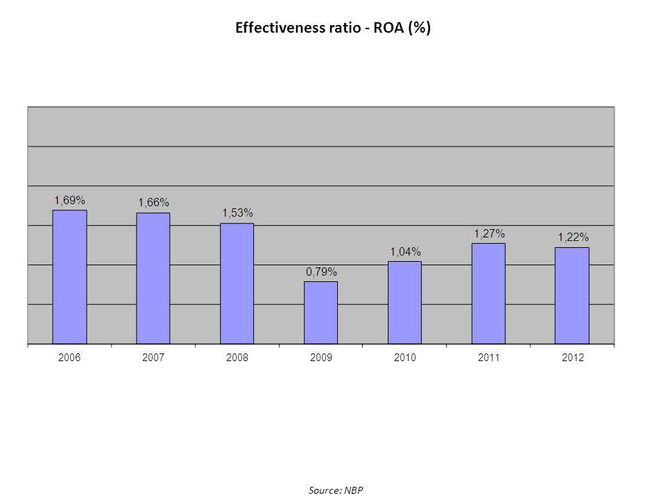 Effectiveness ratio - ROA (%)
