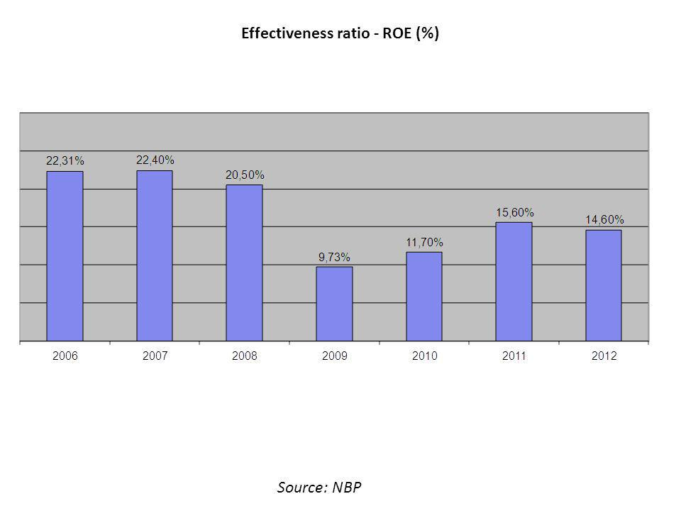 Effectiveness ratio - ROE (%) Source: NBP