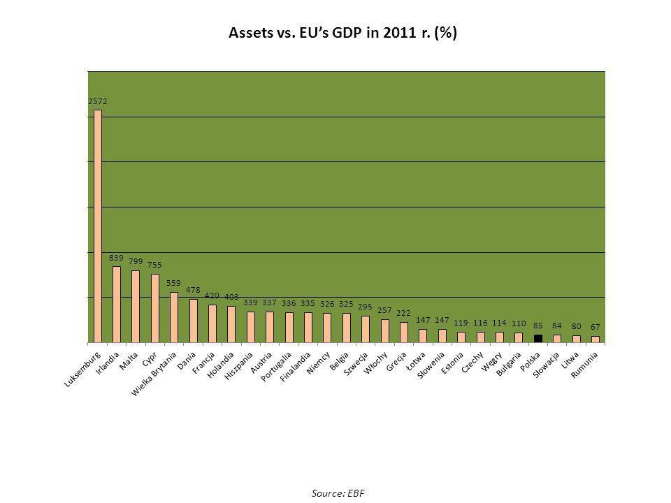 Interest margin (%) Source: NBP