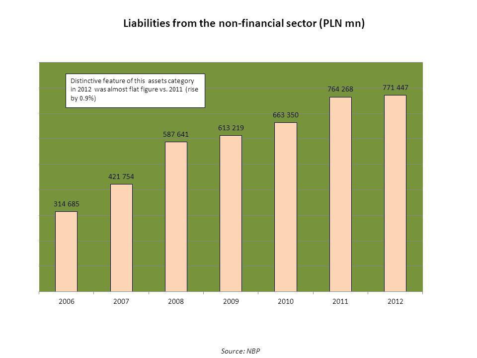 Source: NBP Liabilities from the non-financial sector (PLN mn)