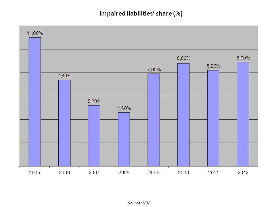 Source: NBP Impaired liabilities share (%)