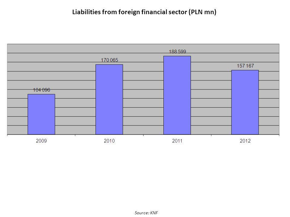 Liabilities from foreign financial sector (PLN mn) Source: KNF
