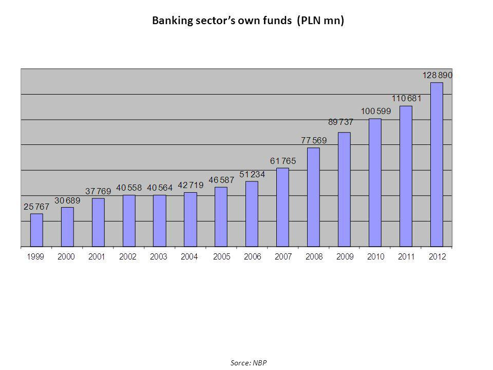 Banking sectors own funds (PLN mn) Sorce: NBP