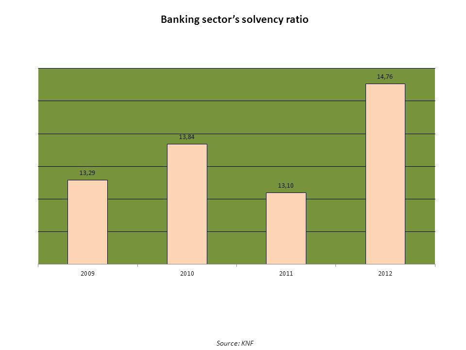 Banking sectors solvency ratio Source: KNF