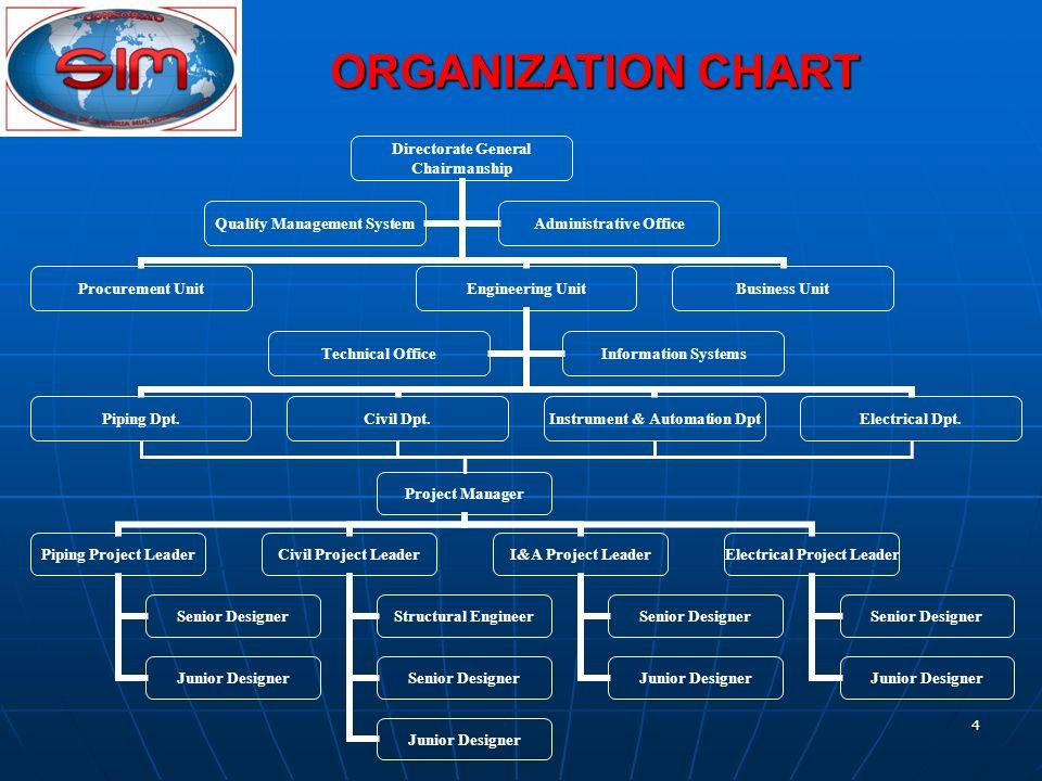 4 ORGANIZATION CHART