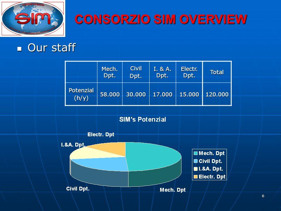 6 Our staff Our staff Mech. Dpt. CivilDpt. I. & A. Dpt. Electr. Dpt. Total Potenzial(h/y)58.00030.00017.00015.000120.000 CONSORZIO SIM OVERVIEW