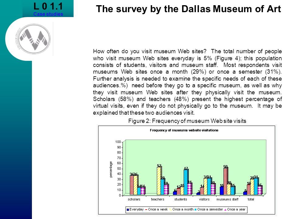 The survey by the Dallas Museum of Art How often do you visit museum Web sites? The total number of people who visit museum Web sites everyday is 5% (