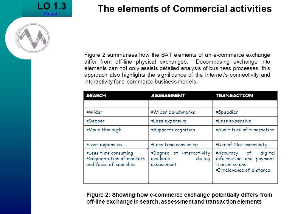 Figure 2 summarises how the SAT elements of an e-commerce exchange differ from off-line physical exchanges. Decomposing exchange into elements can not