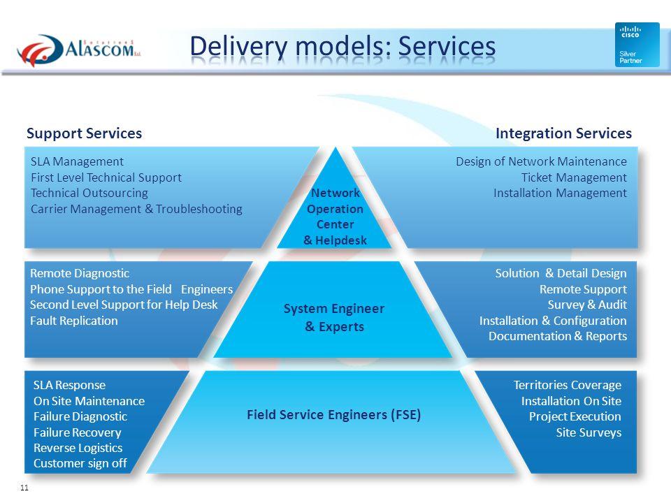Design of Network Maintenance Ticket Management Installation Management Network Operation Center & Helpdesk SLA Management First Level Technical Suppo