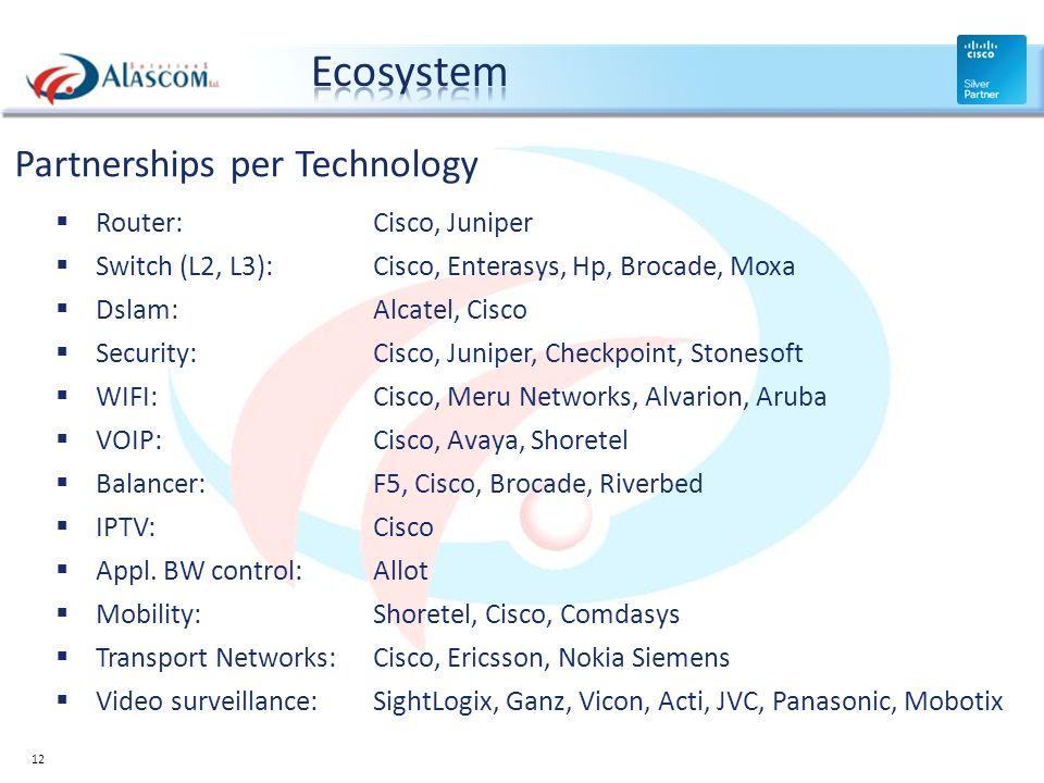 Partnerships per Technology Router: Cisco, Juniper Switch (L2, L3): Cisco, Enterasys, Hp, Brocade, Moxa Dslam: Alcatel, Cisco Security: Cisco, Juniper