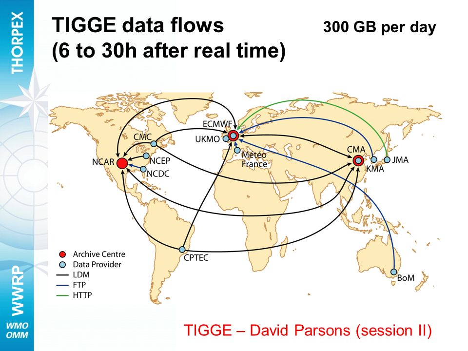 WWRP TIGGE data flows (6 to 30h after real time) 300 GB per day TIGGE – David Parsons (session II)