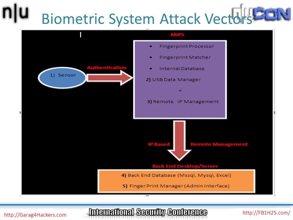 Biometric System Attack Vectors http://Garag4Hackers.com http://FB1H2S.com/
