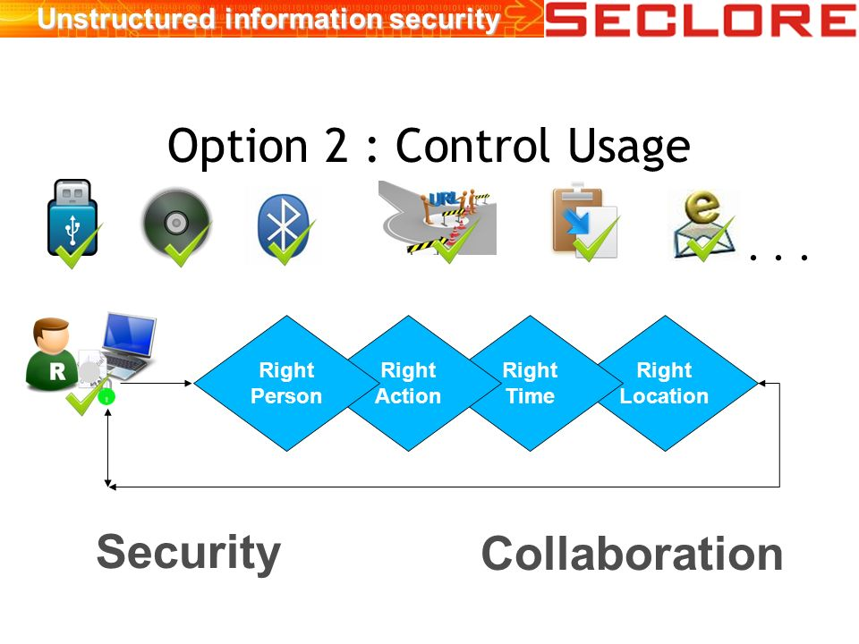 Unstructured information security Option 2 : Control Usage... Security Collaboration Right Location Right Time Right Action Right Person