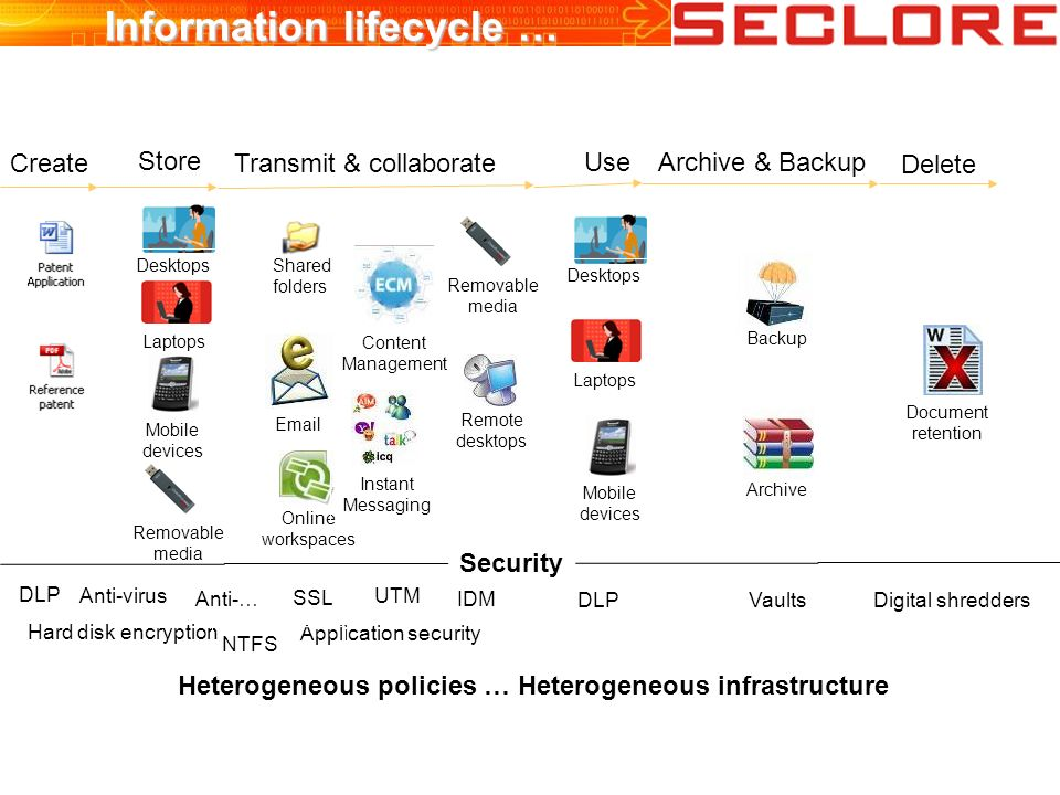 Unstructured information security Option 1 : Control Distribution... Security Collaboration