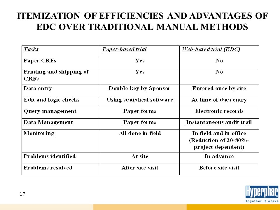 17 ITEMIZATION OF EFFICIENCIES AND ADVANTAGES OF EDC OVER TRADITIONAL MANUAL METHODS