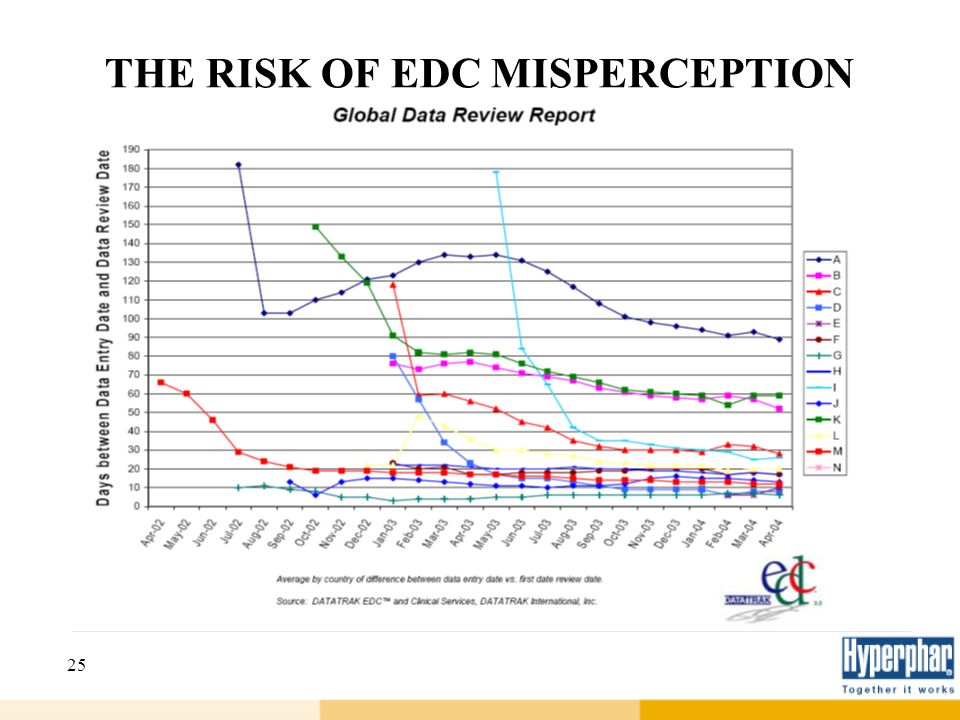 25 THE RISK OF EDC MISPERCEPTION