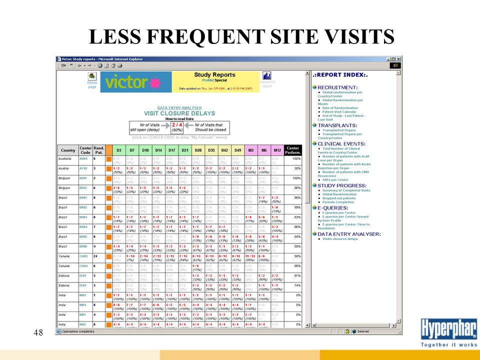 48 LESS FREQUENT SITE VISITS