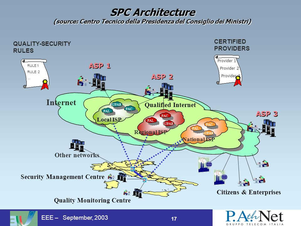 17 EEE – September, 2003 SPC Architecture (source: Centro Tecnico della Presidenza del Consiglio dei Ministri) T 3 Internet Qualified Internet ASP 1 Citizens & Enterprises PAC RUPAR PAL PAC RUPARPAL PAC RUPAR PAL Quality Monitoring Centre Security Management Centre National ISP Regional ISP Local ISP Other networks ASP 2 ASP 3 Provider 1 Provider 2 Provider 3 CERTIFIED PROVIDERS RULE 1 RULE 2 … QUALITY-SECURITY RULES