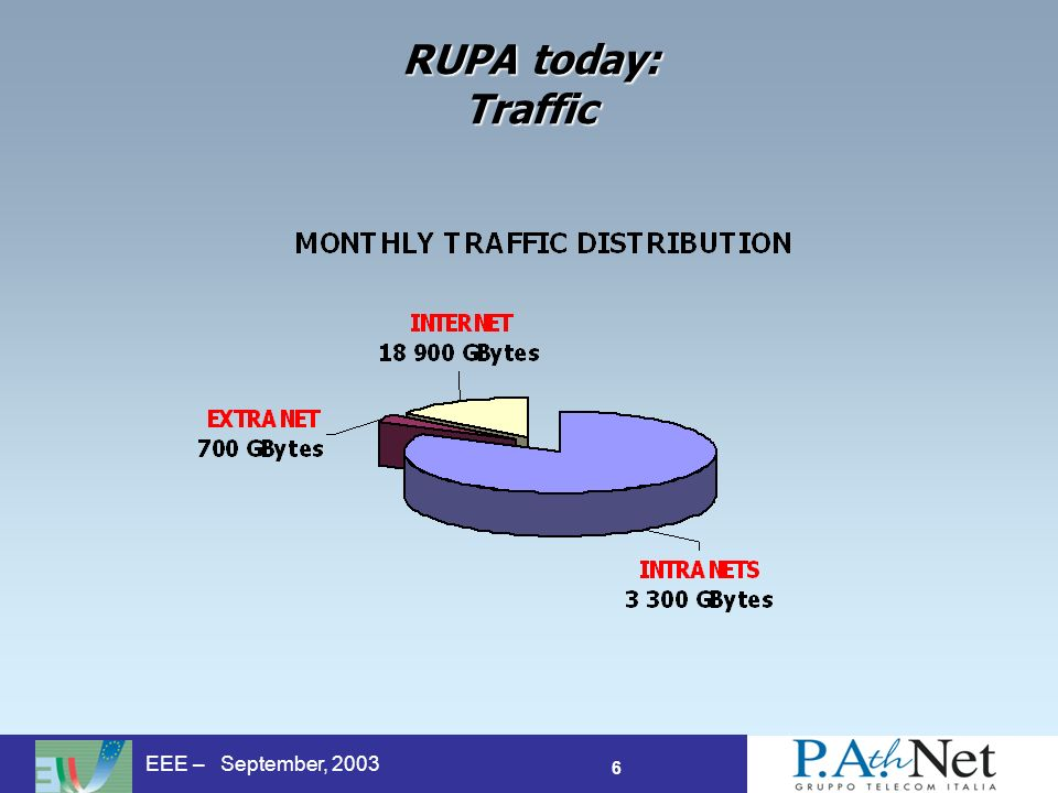 6 EEE – September, 2003 RUPA today: Traffic