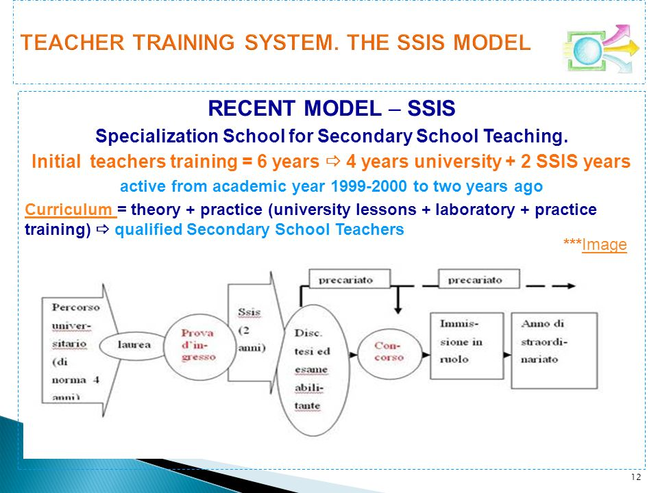 12 RECENT MODEL – SSIS Specialization School for Secondary School Teaching. Initial teachers training = 6 years 4 years university + 2 SSIS years acti