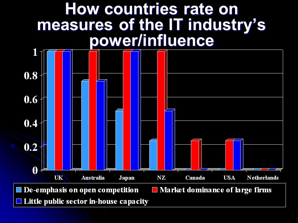 How countries rate on measures of the IT industrys power/influence