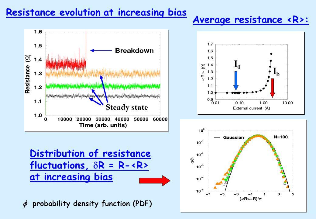Average resistance : Resistance evolution at increasing bias I0I0 IbIb probability density function (PDF) Distribution of resistance fluctuations, R =