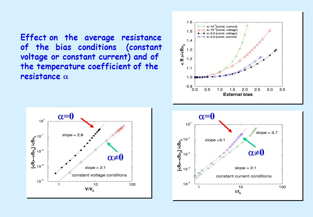 Effect on the average resistance of the bias conditions (constant voltage or constant current) and of the temperature coefficient of the resistance =0