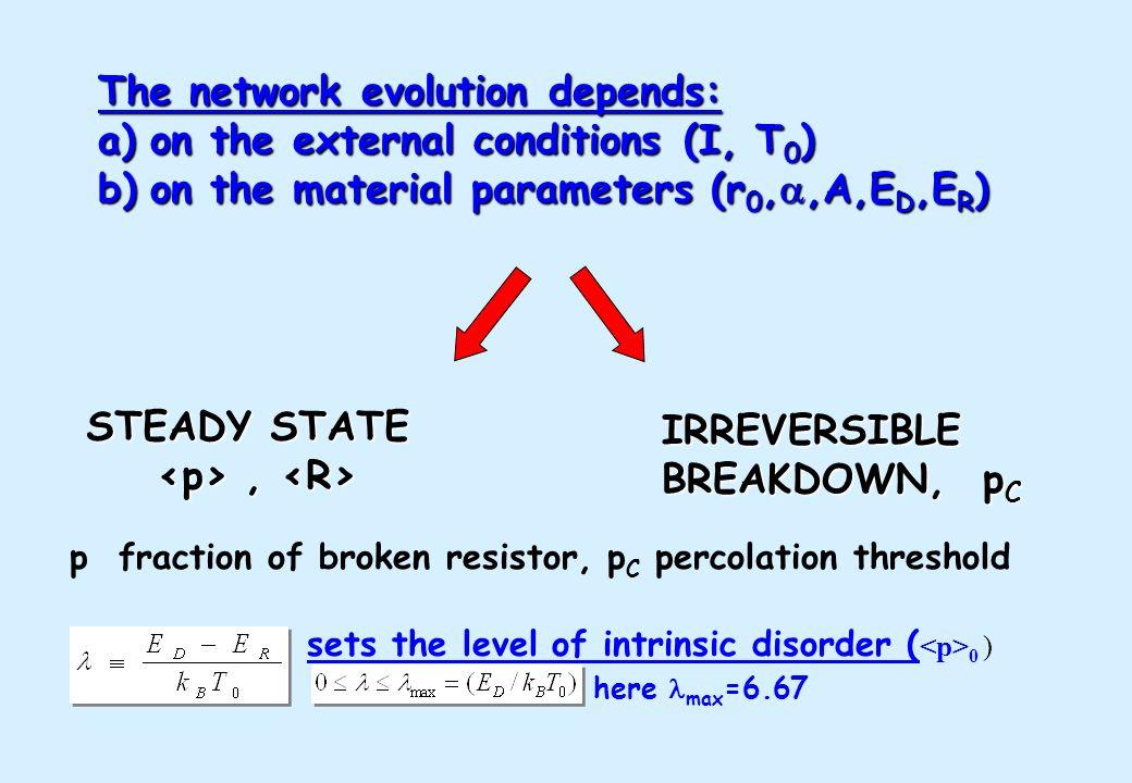 Initial network t=0, R(T 0 ) Save R,p R>Rmax .