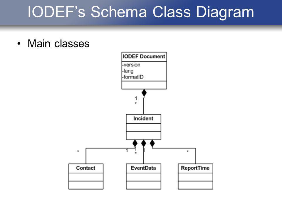 IODEFs Schema Class Diagram Main classes