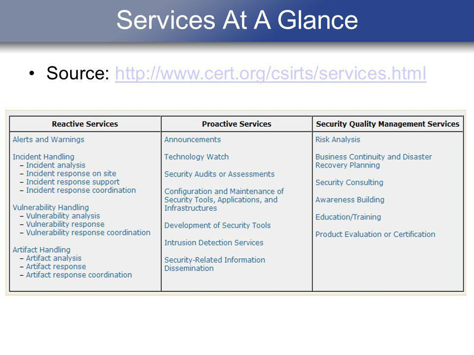 Services At A Glance Source: http://www.cert.org/csirts/services.htmlhttp://www.cert.org/csirts/services.html