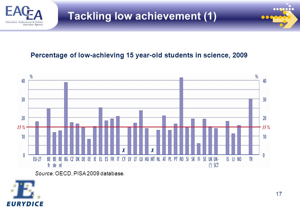 Source: OECD, PISA 2009 database. Percentage of low-achieving 15 year-old students in science, 2009 Tackling low achievement (1) 17