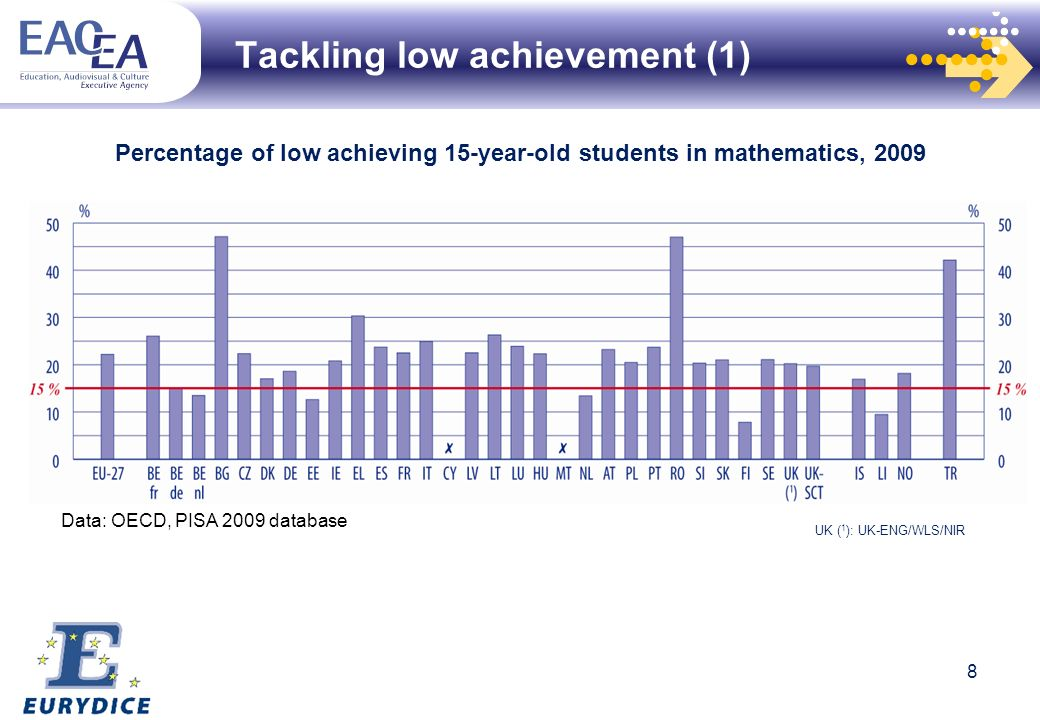 Tackling low achievement (1) Percentage of low achieving 15-year-old students in mathematics, 2009 Data: OECD, PISA 2009 database UK ( 1 ): UK-ENG/WLS/NIR 8