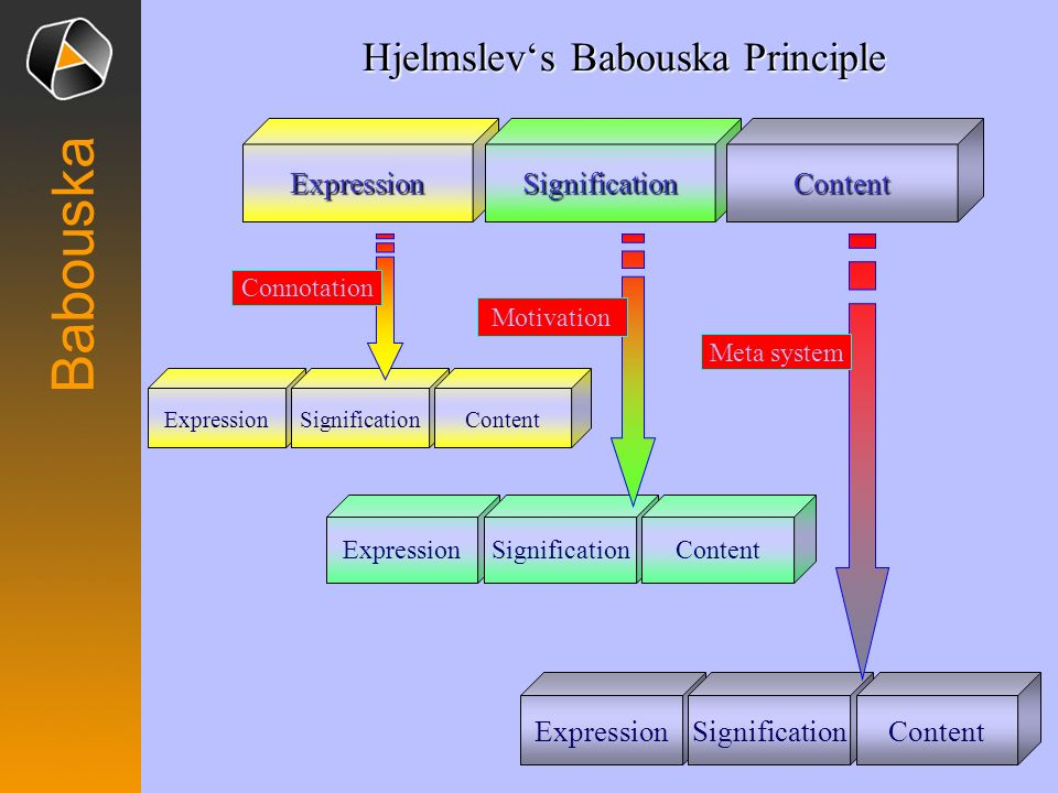 Babouska ExpressionSignificationContent Meta system ExpressionSignificationContent ExpressionSignificationContent Motivation ExpressionSignificationCo