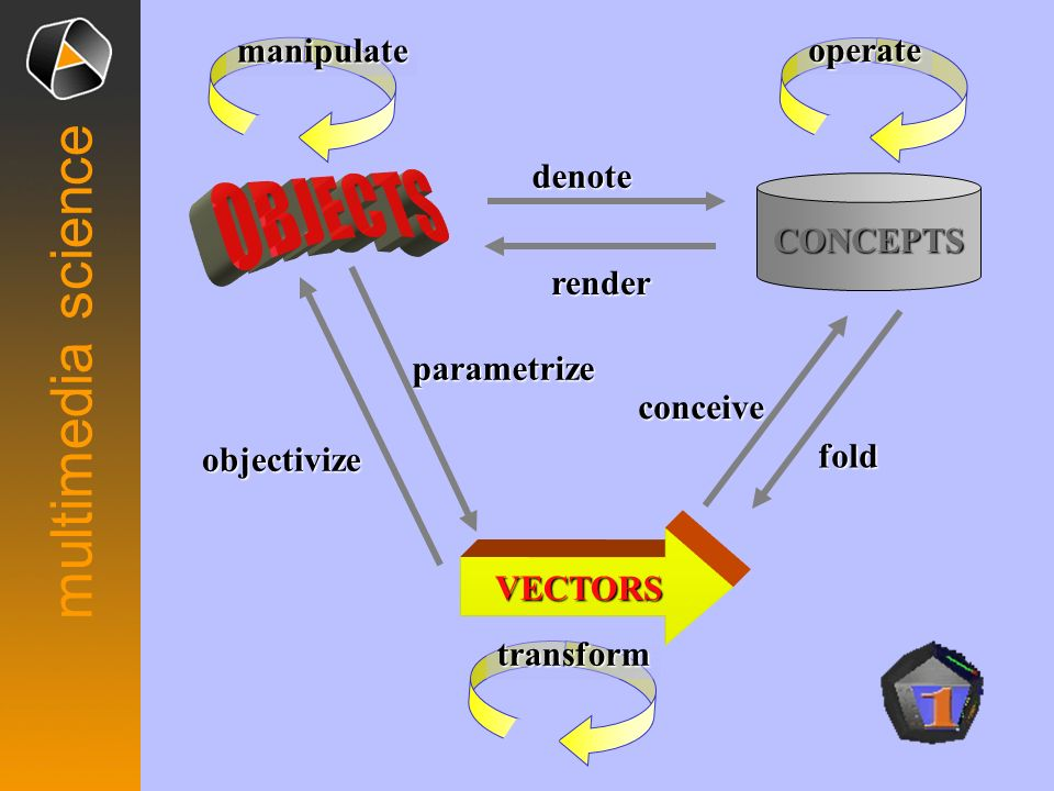 multimedia science VECTORS CONCEPTS fold conceive parametrize denote objectivize render manipulate operate transform