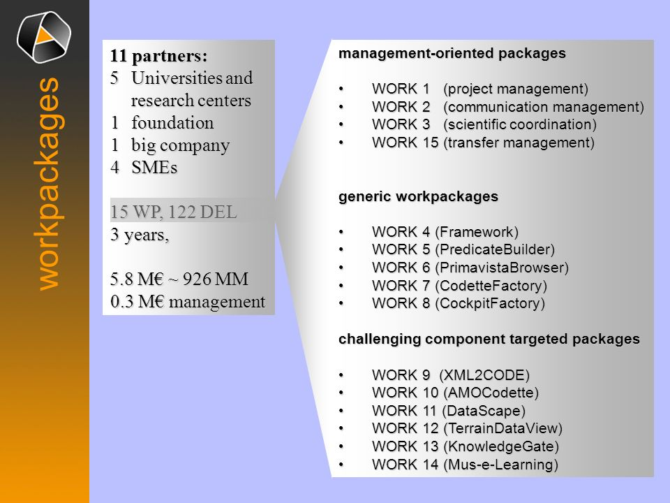 workpackages 11 partners: 5Universities and research centers 1 foundation 1 big company 4 SMEs 15 WP, 122 DEL 3 years, 5.8 M ~ 926 MM 0.3 M management