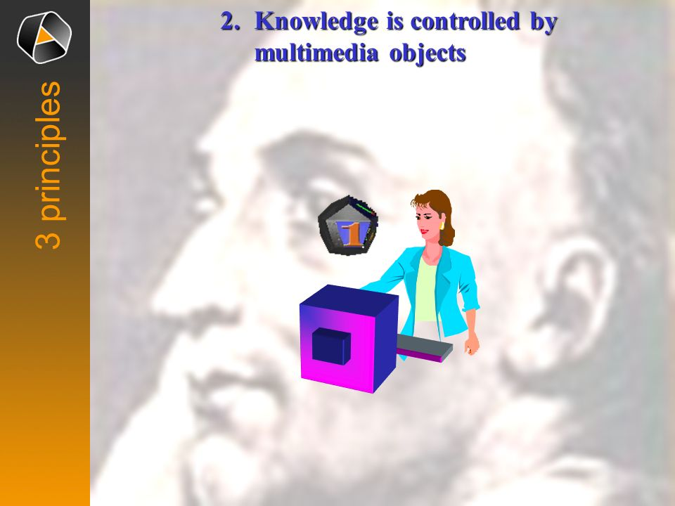 2.Knowledge is controlled by multimedia objects 3 principles