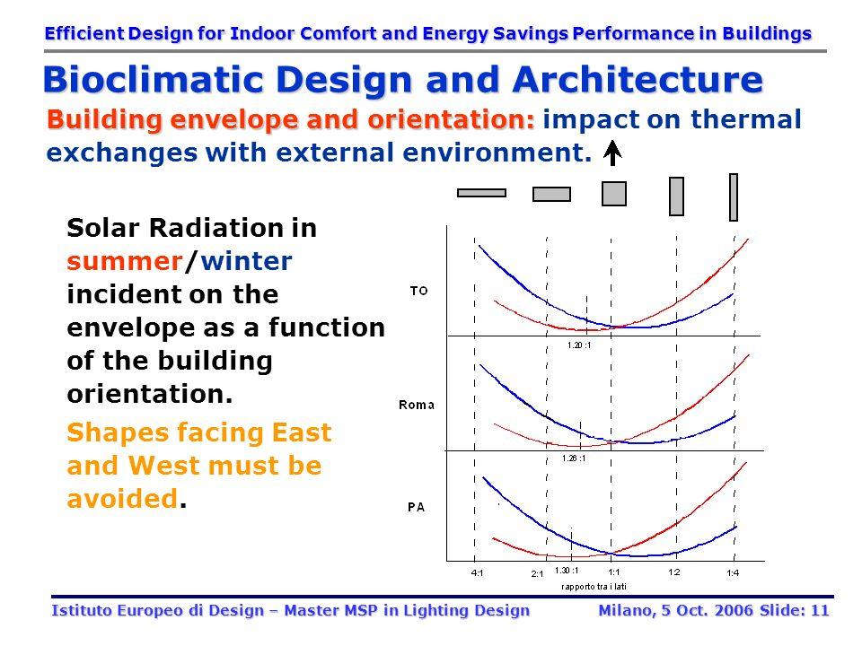 Building envelope opaque components Building envelope opaque components Surface and position of windows Surface and position of windows Building envel