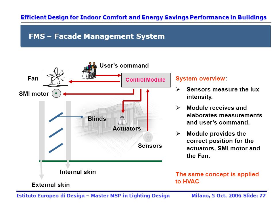 Software Hardware FMS Control devices (modules); Field sensor(s); Communication bus and network (i.e. cables, line ending modules, electrical circuits