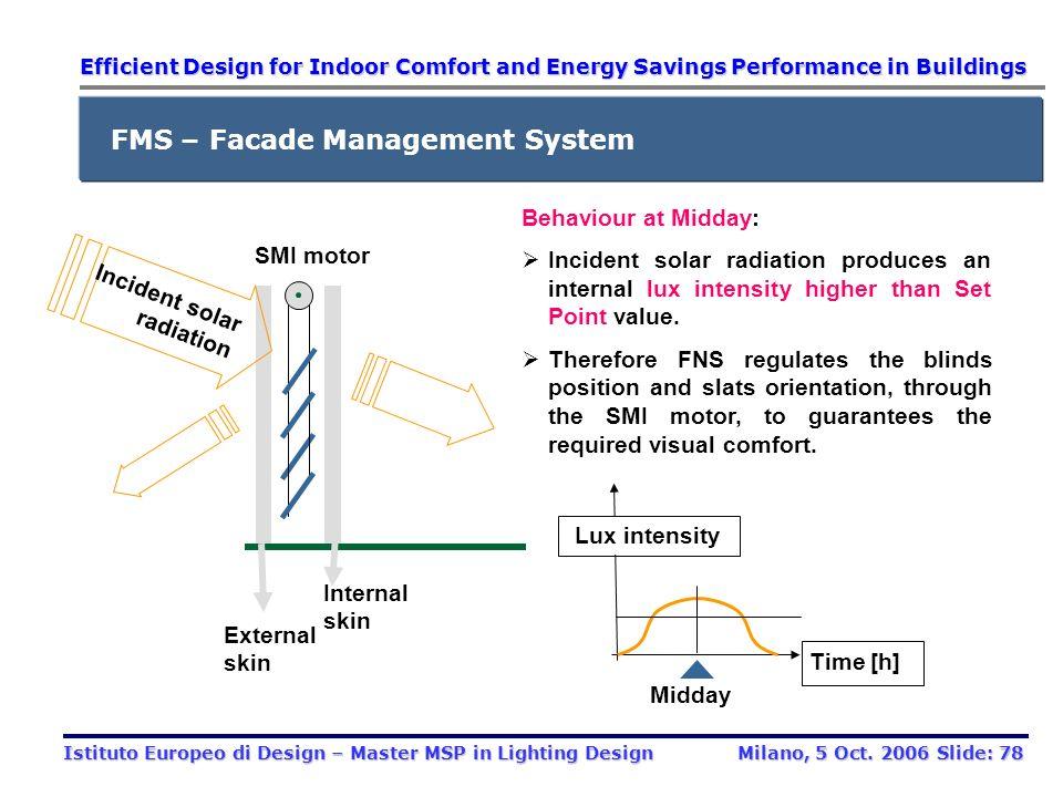 FMS – Facade Management System Control Module Fan SMI motor Blinds Internal skin External skin Actuators Sensors System overview: Sensors measure the