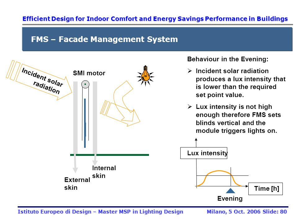 Internal skin Incident solar radiation External skin SMI motor Behaviour in the Afternoon: Incident solar radiation produces an internal lux intensity