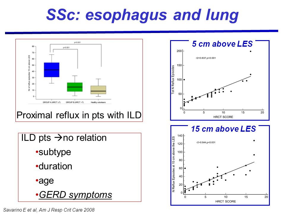 Savarino E et al, Am J Resp Crit Care 2008 Proximal reflux in pts with ILD SSc: esophagus and lung ILD pts no relation subtype duration age GERD sympt