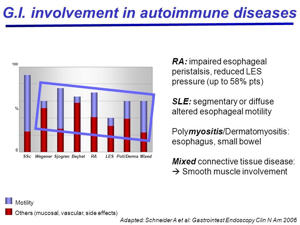Adapted: Schneider A et al: Gastrointest Endoscopy Clin N Am 2006 G.I. involvement in autoimmune diseases Others (mucosal, vascular, side effects) Mot