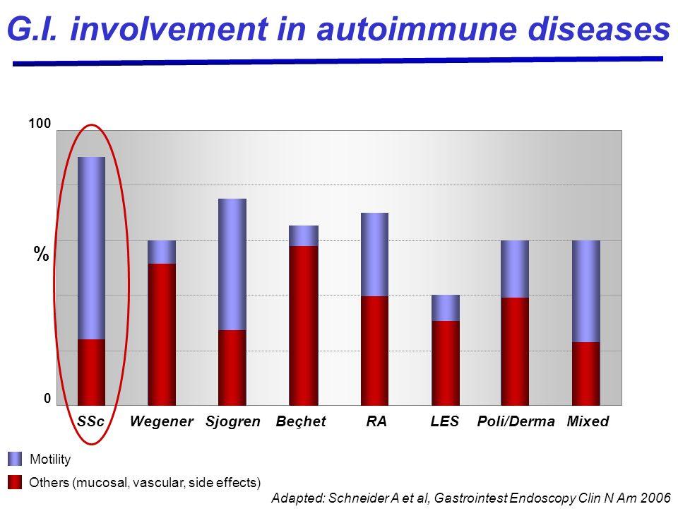100 SScWegenerSjogrenBeçhetRALESPoli/DermaMixed % Adapted: Schneider A et al, Gastrointest Endoscopy Clin N Am 2006 0 G.I. involvement in autoimmune d