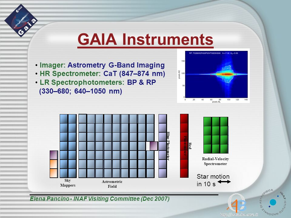 GAIA Instruments _______________________________________________ Elena Pancino - INAF Visiting Committee (Dec 2007) Imager: Astrometry G-Band Imaging