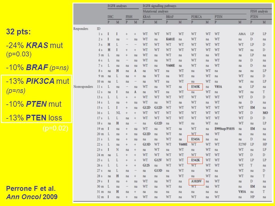 Perrone F et al. Ann Oncol 2009 32 pts: -24% KRAS mut (p=0.03) -10% BRAF (p=ns) -13% PIK3CA mut (p=ns) -10% PTEN mut -13% PTEN loss (p=0.02)
