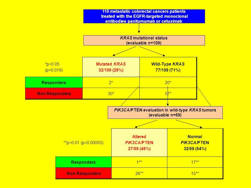 110 metastatic colorectal cancers patients treated with the EGFR-targeted monoclonal antibodies panitumumab or cetuximab KRAS mutational status (evalu